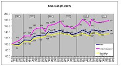 Market Sentiment Index (MSI) – Release 20.1 – Last quarter 2007