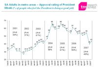 Approval of President Mbeki remains at its lowest in four years