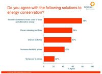 Do you agree with the following solutions to energy conservation?