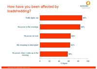 How have you been affected by loadshedding?
