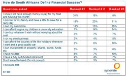How do South Africans Define Financial Success?