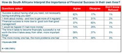 How do South Africans Interpret the Importance of Financial Success in their own lives?
