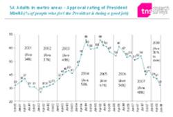 SA Adults in metro areas - Approval rating of President Mbeki