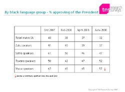 By black language group - % approving of the President