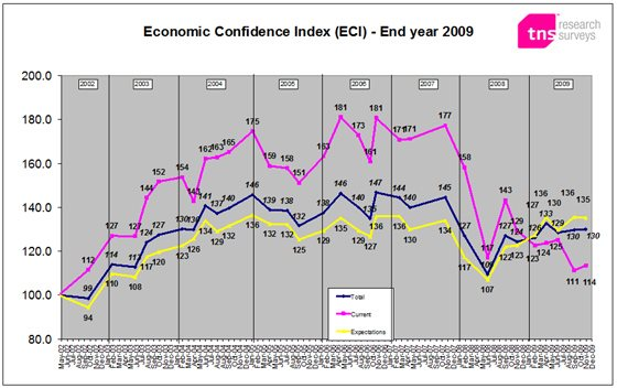ECI - end 2009: Recession bottomed out in fourth quarter, confidence in future healthy