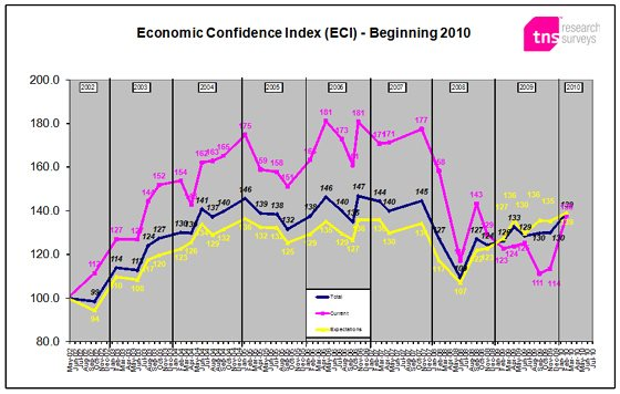 ECI - first quarter 2010: Consumer confidence bounces back with a vengeance