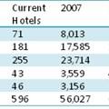 SA hotel capacity growth - tracking real factors