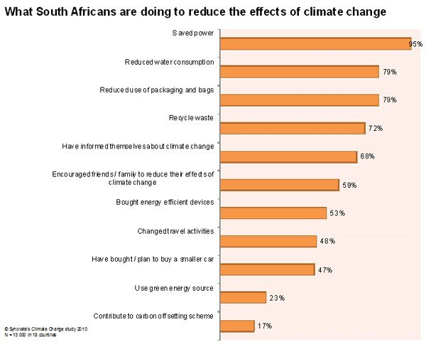 Climate change concerns amongst South Africans remain high