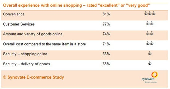 South African consumers reveal what makes them 'click' online
