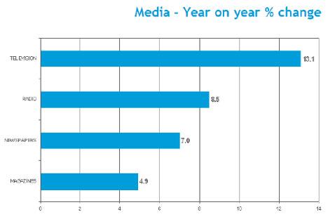 Nielsen: Global advertising rebounded 10.6% in 2010