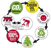 Seven sins of greenwashing