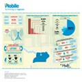 5 insights we got from Uganda's mobile infographic