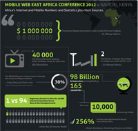 The mind-boggling effects of mobile in Africa