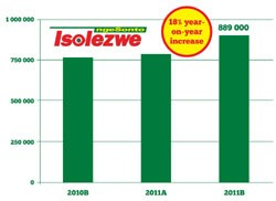 Zulu daily's readership hits an all-time high