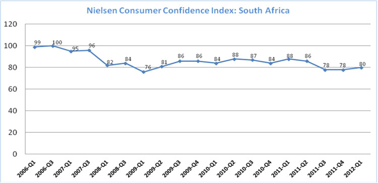 Nielsen: South African online consumer confidence increased two points in the first quarter 2012