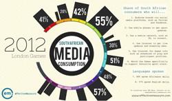 SA media consumption: Olympic Games 2012