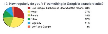 Fig 2 - How regularly do you'+1' something in Google's search results. (Source: Greenlight)