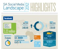World Wide Worx infographic: SA Social Media Landscape 2012