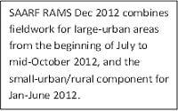 Last SAARF RAMS for 2012 released