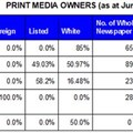 Transformation of print and digital media in South Africa