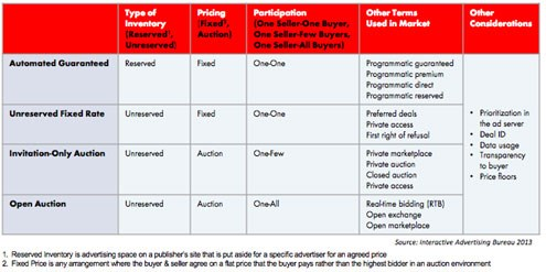 Real Time Bidding is how it started - Programmatic buying how it will continue?