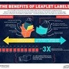 Life before leaflet-labels - as illustrated by an infographic