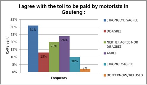 Lukewarm adoption of e-toll tags amongst motorists in Gauteng