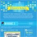Microsoft's billionaire budgets (& extravagant launches)