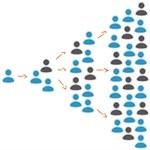 Three key factors for achieving social media success