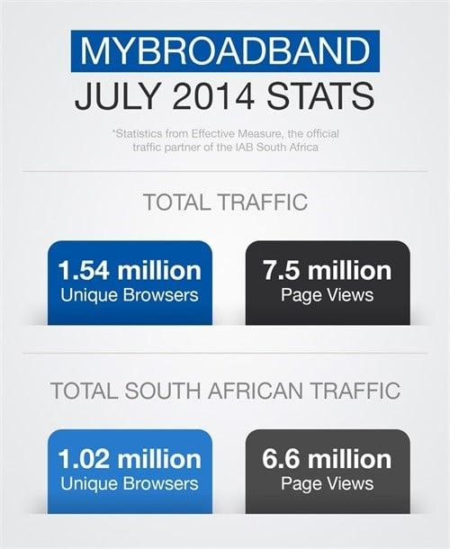 One million South Africans read MyBroadband