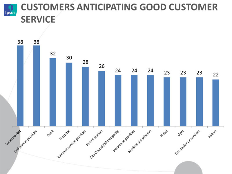 Are we settling for mediocre customer service?