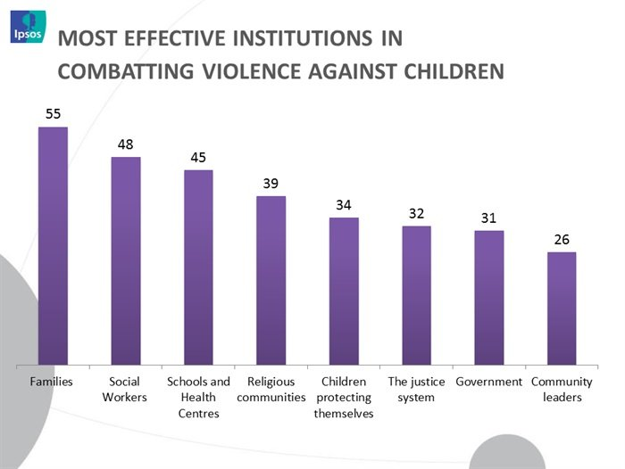 63% of online South Africans believe that violence against children has become more frequent