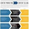 [Trends 2015] TREND: Content marketing