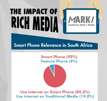 Rich media: The new digital currency