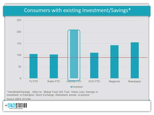 Digital advertising insights into investment and savings growth