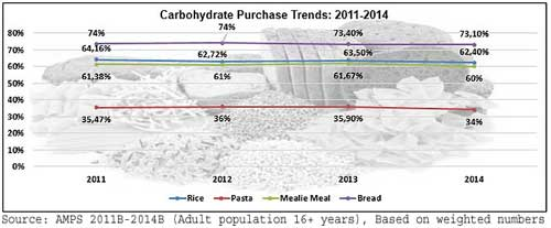 Is SA's 'low-carb' hype starving carb sales?