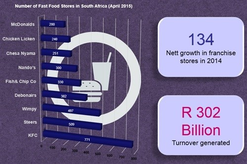 Is SA's love for fast food defying banting?