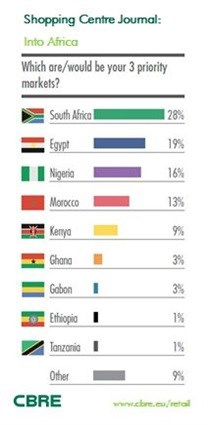 SA still a preferred location for international retailers, report finds