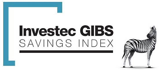 SA's savings continue downward trajectory but surprising upsides: Investec GIBS Savings Index latest data released