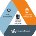 Insights2020: Three dimensions for customer-centric growth