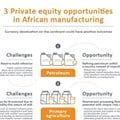 Private equity opportunities in African currency devaluation