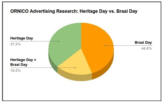 For sale: Braai Day outshines Heritage in South African media