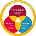 Digital transformation needs strategic planning