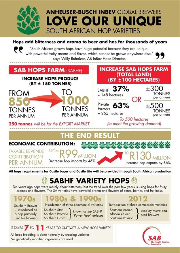 SABMiller, AB InBev to increase South African hops production and export