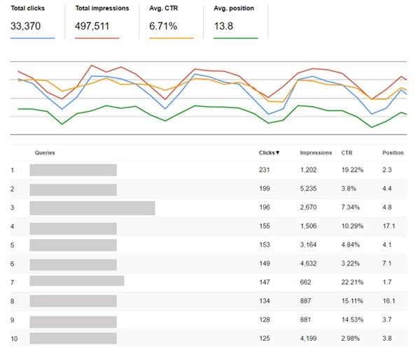 *Above is a segment from Search Console showing the search analytics data to be used for analysis purposes