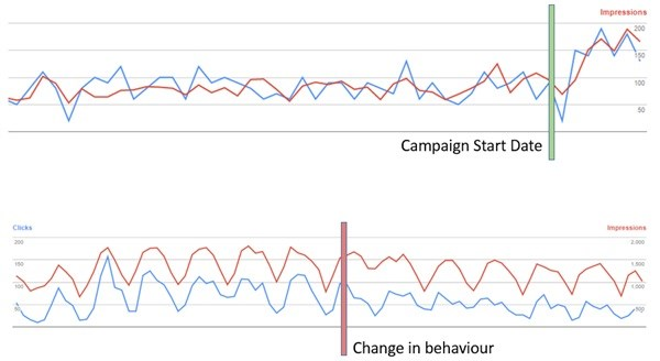 *Above is a segment from Search Console the different ways of analysis mentioned. If we know a start date of a campaign, we can know the effect it had if analysed. When determining a change in behaviour, analysis of graphs to pick up change in trends to identify any potential issues.