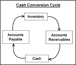 How to keep your business cash cycle in good balance