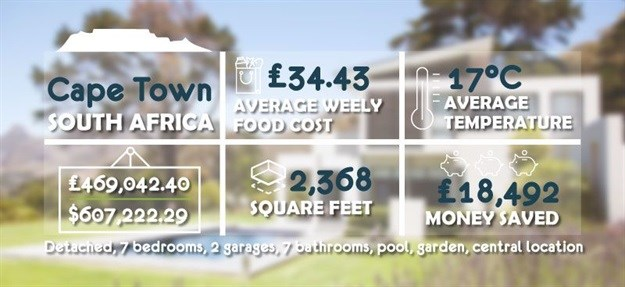 Here's what the average London property price can buy you around the world