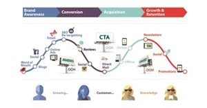 The critical role of out-of-home in the marketing mix