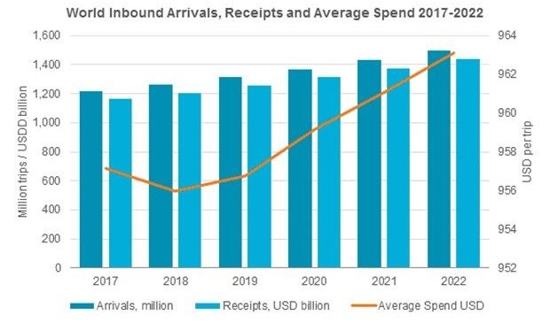 - World Inbound Tourism Performance